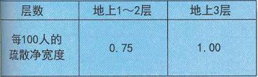 表11. 0. 7-2