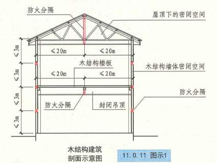 11. 0. 11  圖示1  木結構建筑剖面示意圖