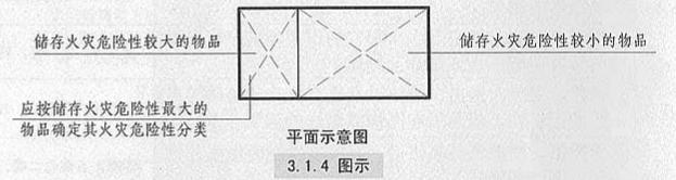 3. 1. 4  圖示