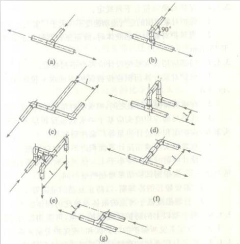 图 3. 1. 11  管网分支结构