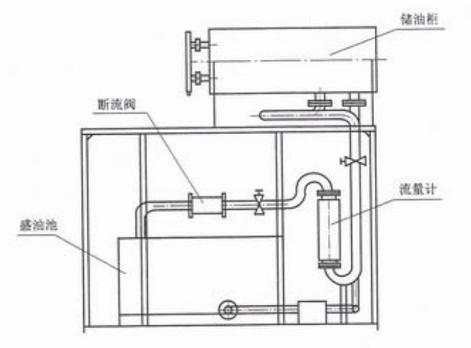 图1 断流阀动作流量测试装置图