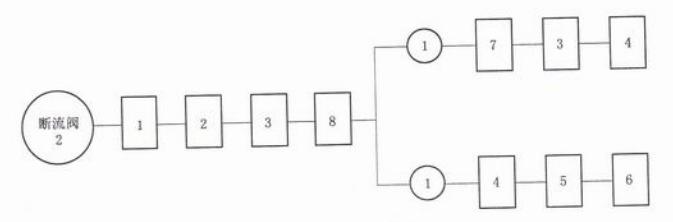 图O.2 断流阀试验程序图
