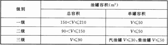 表 3.0.9 加油站的等级划分