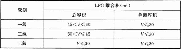 表 3.0.10 LPG加气站的等级划分