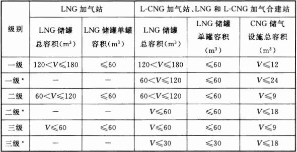表 3.0.12 LNG加气站、L-CNG加气站、LNG和L-CNG加气合建站的等级划分