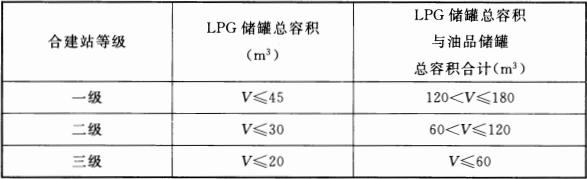 表 3.0.13 加油与LPG加气合建站的等级划分