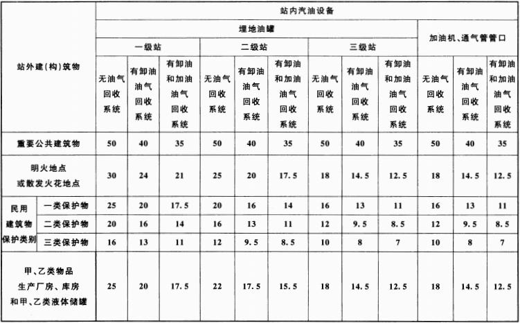 表 4.0.4 汽油设备与站外建(构)筑物的安全间距(m)