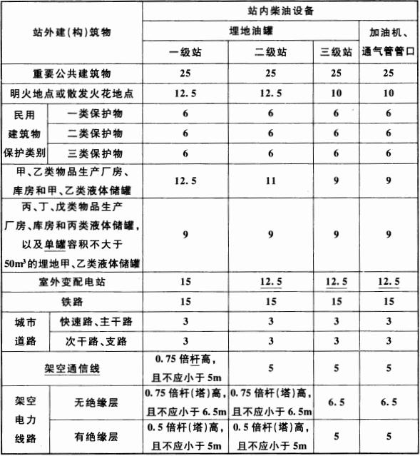 表 4.0.5 柴油设备与站外建(构)筑物的安全间距(m)