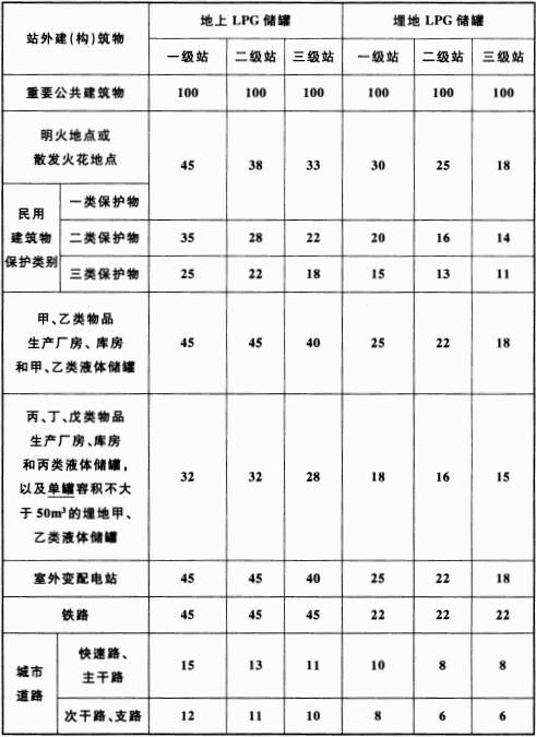 表 4.0.6 LPG储罐与站外建(构)筑物的安全间距(m)