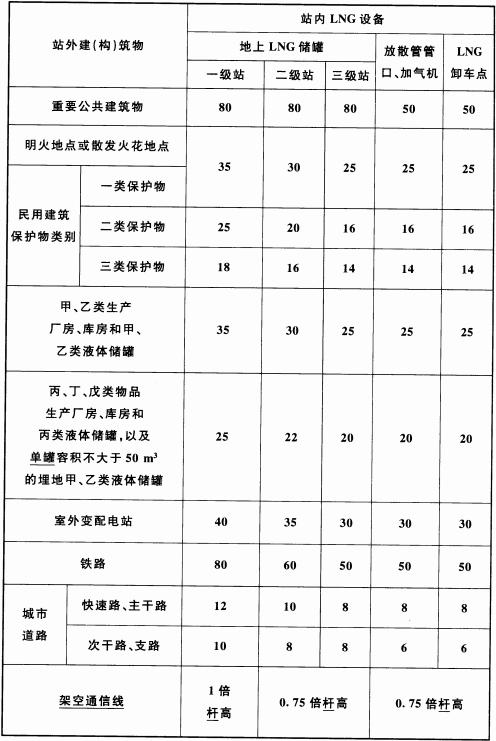 表 4.0.9 LNG设备与站外建(构)筑物的安全间距(m)