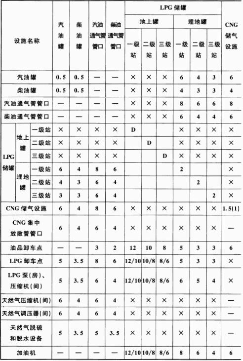 表 5.0.13-1 站内设施的防火间距(m)