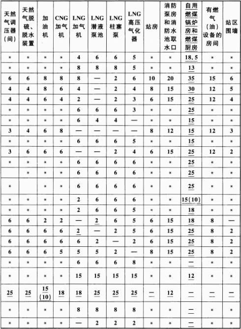 表 5.0.13-2 站内设施的防火间距(m)