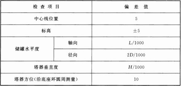 表 13.4.2 静设备安装允许偏差(mm)