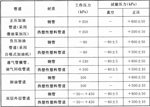 表 13.5.9 加油站工艺管道系统的工作压力和试验压力