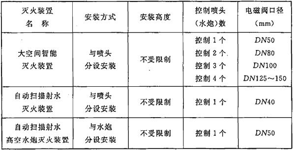 表6.3.4 各种灭火装置配套的电磁阀的基本参数