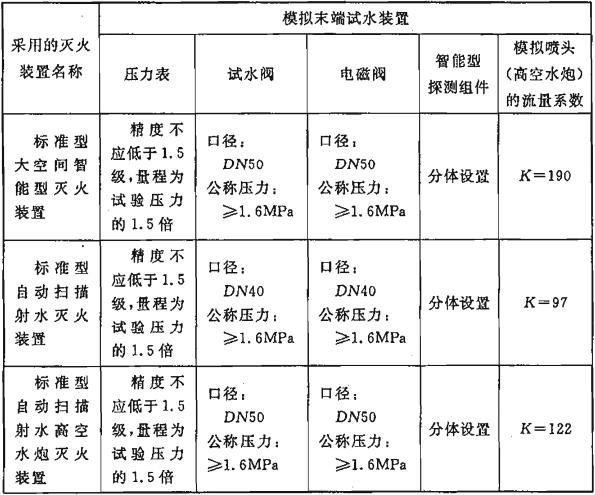 表6.6.8 模拟末端试水装置的技术要求
