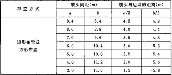 表7.2.1 标准型自动扫描射水灭火装置喷头间的布置间距及喷头与边墙的距离