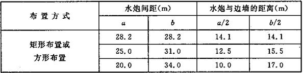 表7.3.1 标准型自动扫描射水高空水炮灭火装置水炮间布置间距及水炮与边墙的距离