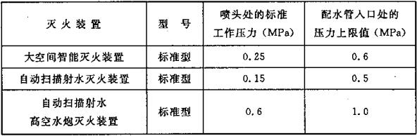 表8.0.7 各种配置不同灭火装置系统的配水管水平管道入口处的压力上限值