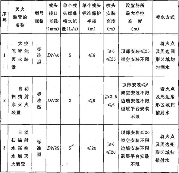表3.0.5 不同类型智能型灭火装置的适用条件