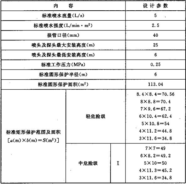 表5.0.1-1 标准型大空间智能灭火装置的基本设计参数