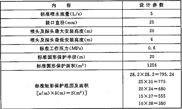 表5.0.1-3 标准型自动扫描射水高空水炮灭火装置的基本设计参数
