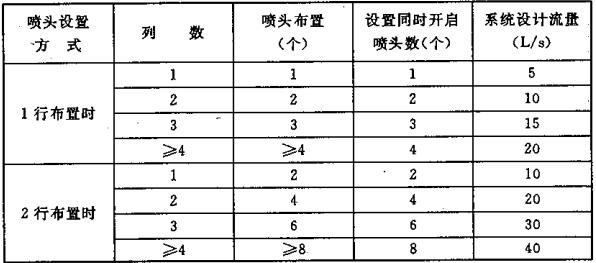 表5.0.2-1 标准型系统设计流量