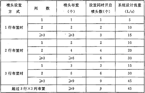 表5.0.2-3 标准型系统设计流量
