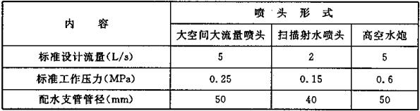 表10.2.1 标准型喷头(高空水炮)在标准工作压力时的标准设计流量