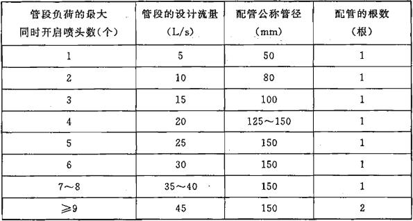 表10.3.6 配置自动扫描射水高空水炮灭火装置的大空间智能型主动喷水灭火系统的配水管和配水干管管段的设计流量及配管管径