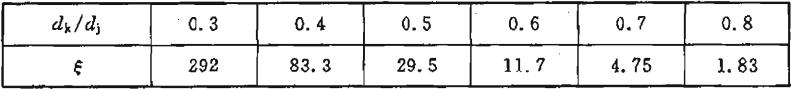 表10.5.3 减压孔板的局部阻力系数