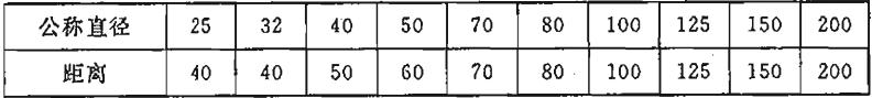 表14.3.7 管道的中心线与梁、柱、楼板等的最小距离(mm)