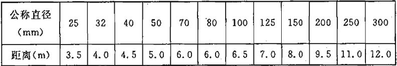 表14.3.8-1 管道支架或吊架之间的距离