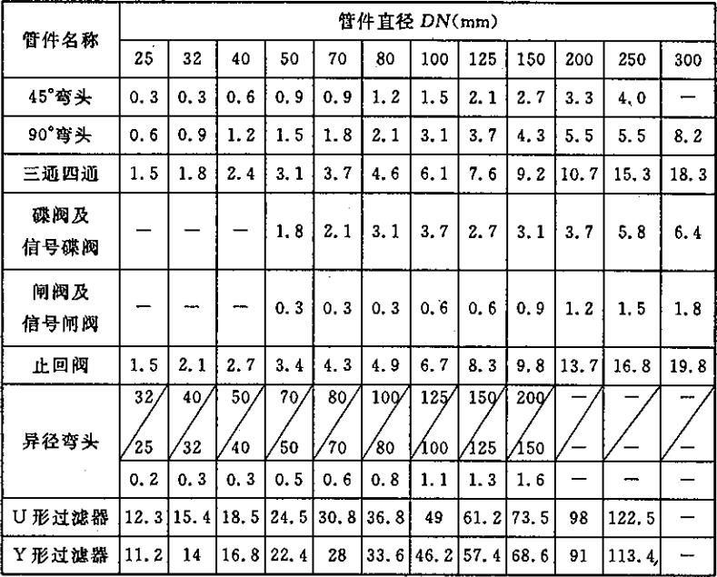 表A 各种管件和阀门的当量长度(m)