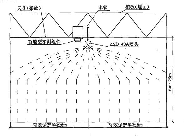 图1 单个标准型(ZSD—40A)大空间智能灭火装置吊顶式(或悬空式)安装及喷水示意