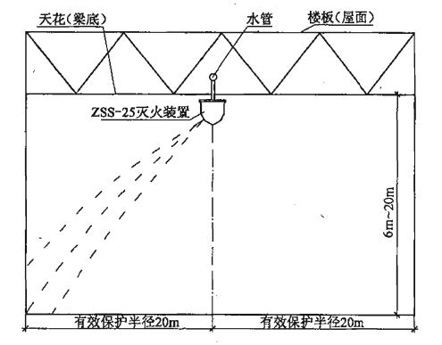 图2 单个标准型(ZSS—25)自动扫描射水高空水炮灭火装置吊顶式(或悬空式)安装及射水示意