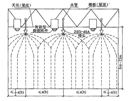 图4 多个标准型(ZSD—40A)大空间智能灭火装置吊顶式(或悬空式)安装及喷水示意
