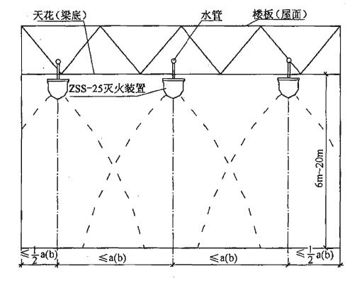 图5 多个标准型(ZSS—25)自动扫描射水高空水炮灭火装置吊顶式(或悬空式)安装及射水示意