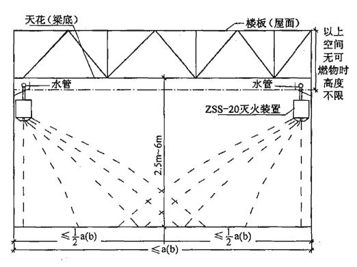图8 标准型(ZSS—20)自动扫描射水灭火装置边墙式安装及射水示意