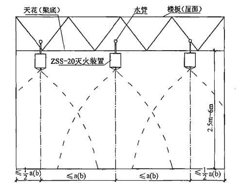 图6 多个标准型(ZSS—20)自动扫描射水灭火装置吊顶式(或悬空式)安装及射水示意