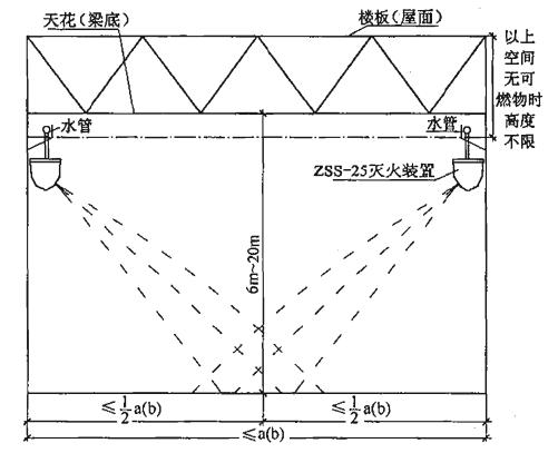 图7 标准型(ZSS—25)自动扫描射水高空水炮灭火装置边墙式安装及射水示意