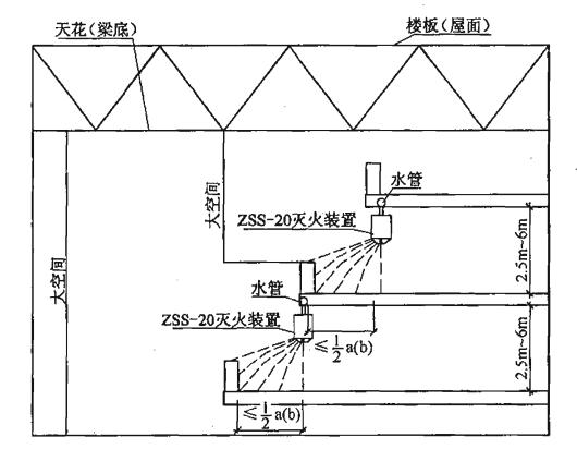 图9 标准型(ZSS—20)自动扫描射水灭火装置退层式安装及射水示意