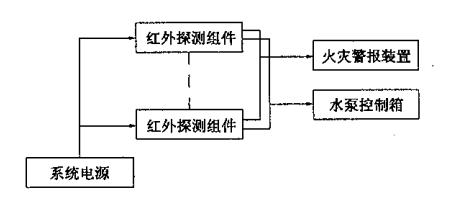 图22 不设立智能灭火装置控制器的控制系统功能结构组成示意