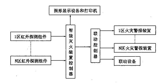 图23 设立智能灭火装置控制器的控制系统功能结构组成示意