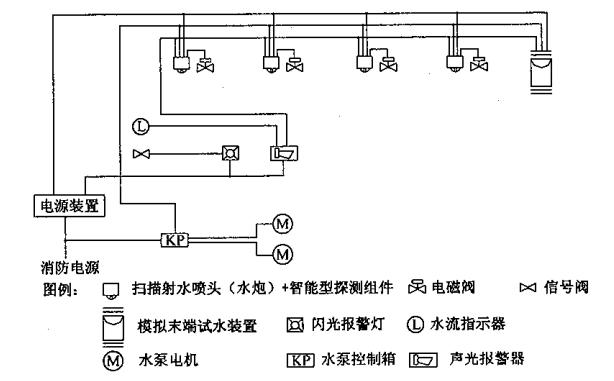 图12 不设智能灭火装置控制器时自动扫描射水灭火装置(高空水炮)系统电控系统基本组成示意