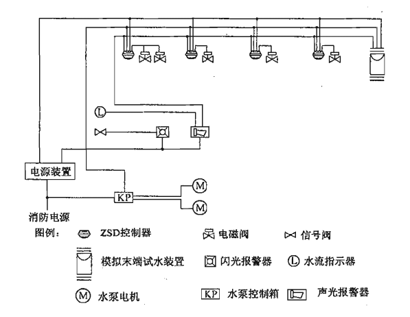 图15 不设智能灭火装置控制器时大空间智能灭火装置系统电控系统基本组成示意