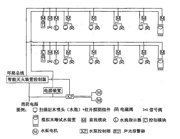 图18 设置智能灭火装置控制器时自动扫描射水灭火装置(高空水炮)系统电控系统基本组成示意