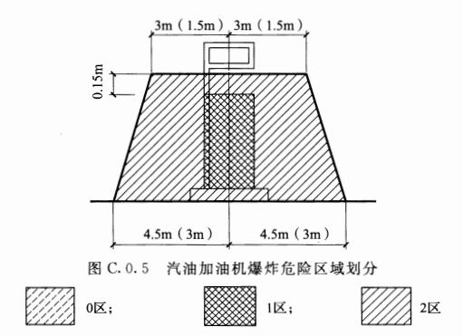 图C.0.5 汽油加油机爆炸危险区域划分