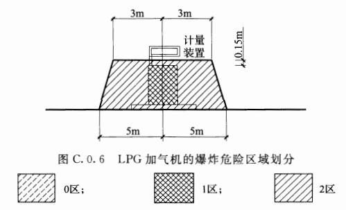 图C.0.6 LPG加气机的爆炸危险区域划分