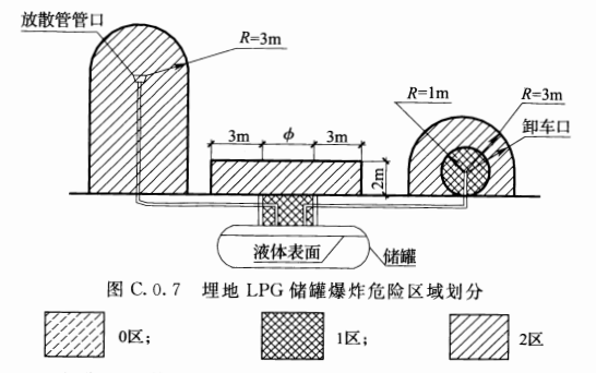 图C.0.7 埋地LPG储罐爆炸危险区域划分